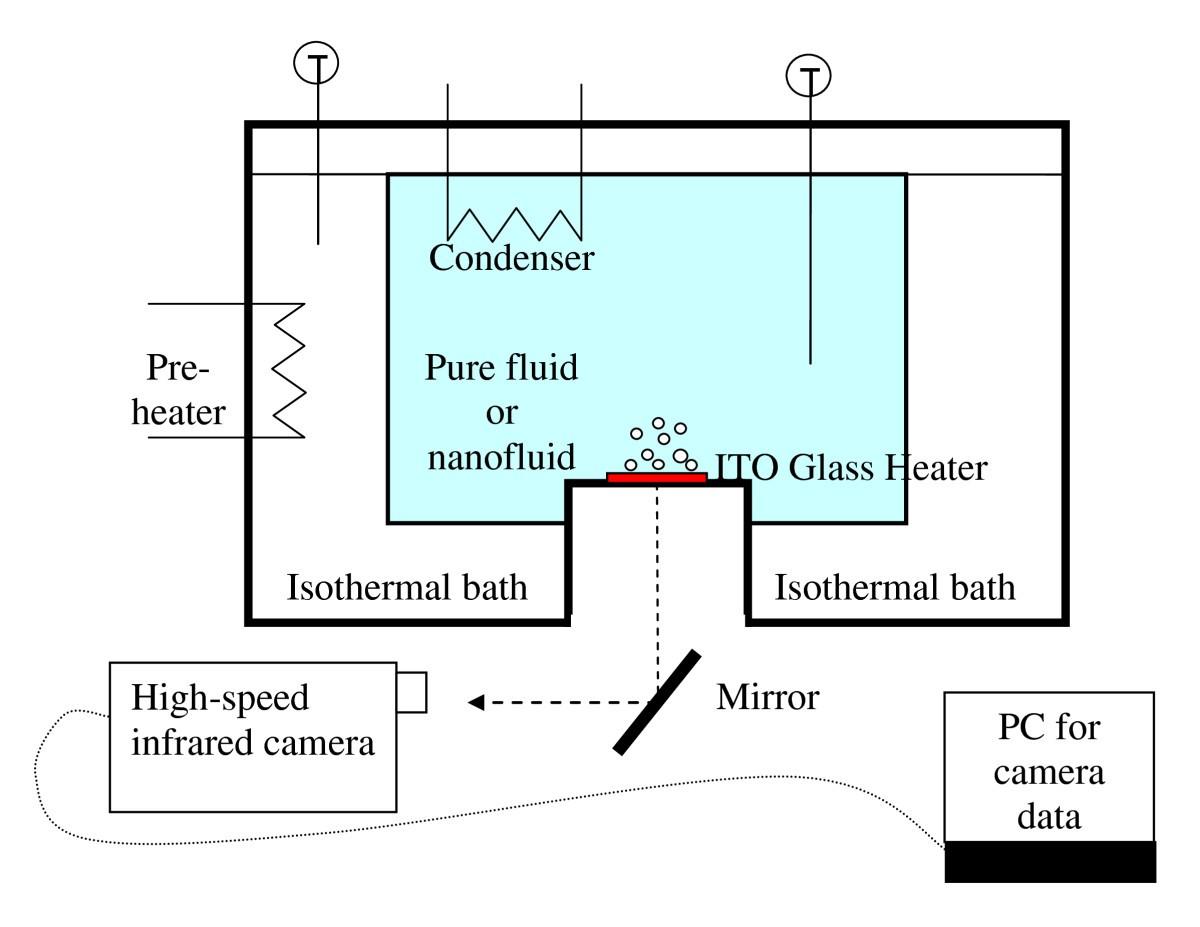 Infrared thermometry study of nanofluid pool boiling phenomena ...