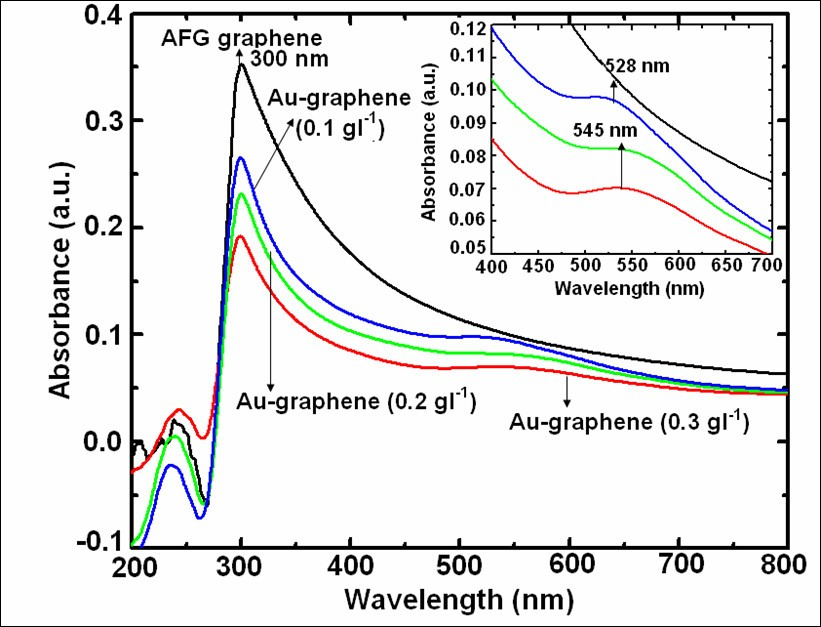 Revelation Of Graphene Au For Direct Write Deposition And