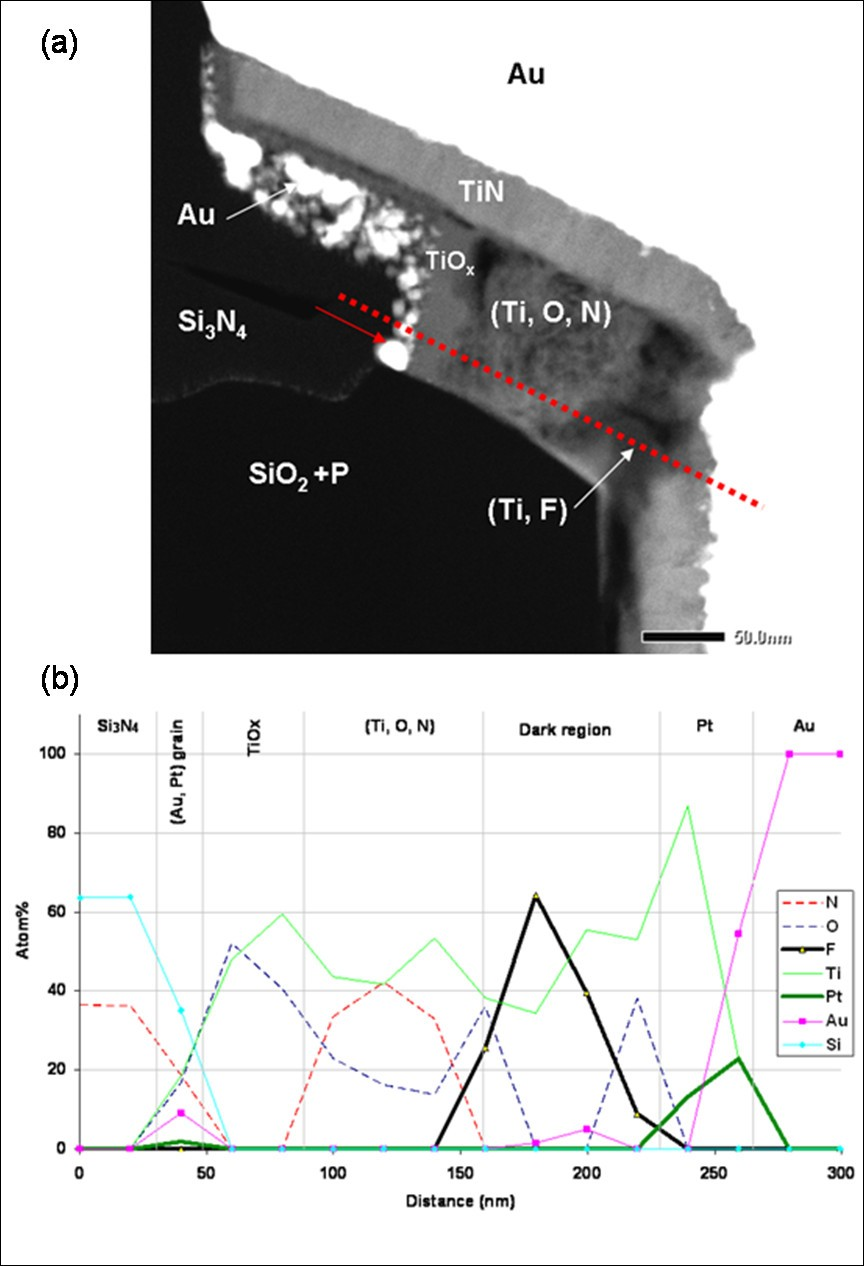 Stem Nanoanalysis Of Au Pt Ti Si3n4 Interfacial Defects And Figure 318 Solving For Applied Voltage In A Series Circuit 4
