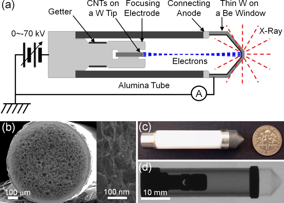 A Vacuum Sealed Miniature X Ray Tube Based On Carbon Nanotube Field Schematics Related Keywords Suggestions Figure 1 Schematic Diagram