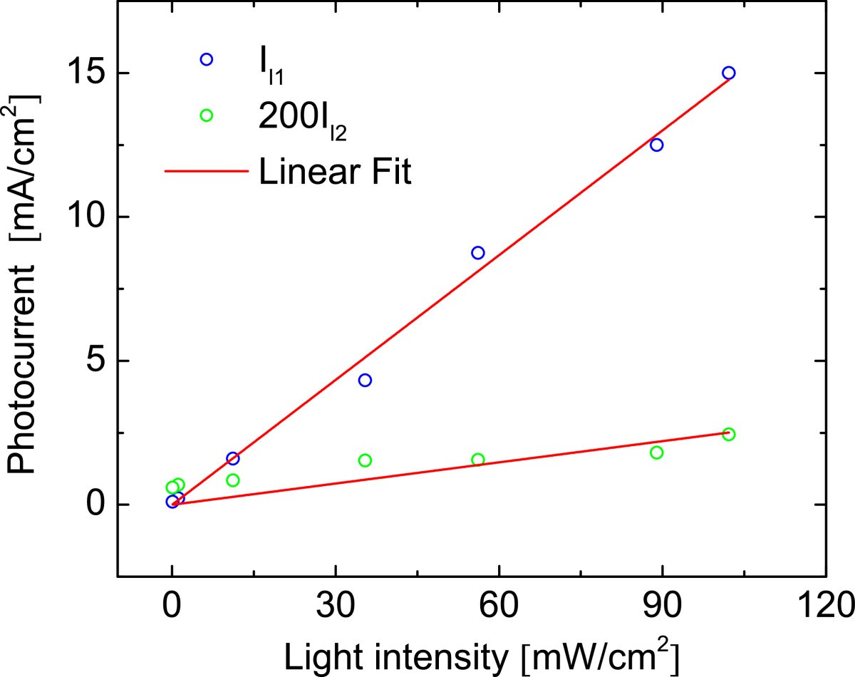 Current Voltage Characteristics In Macroporous Silicon Siox Sno2f Circuit Total Is I Sc Plus The Pv Diode Dark Figure 6