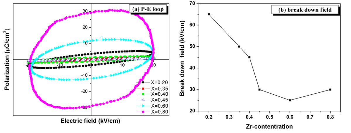 tailoring properties for specific application in ferroelectric ceramics