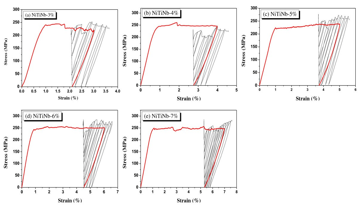 Behavior Of Nitinb Sma Wires Under Recovery Stress Or Prestressing Wiring Diagram Figure 2 Cyclic Curves