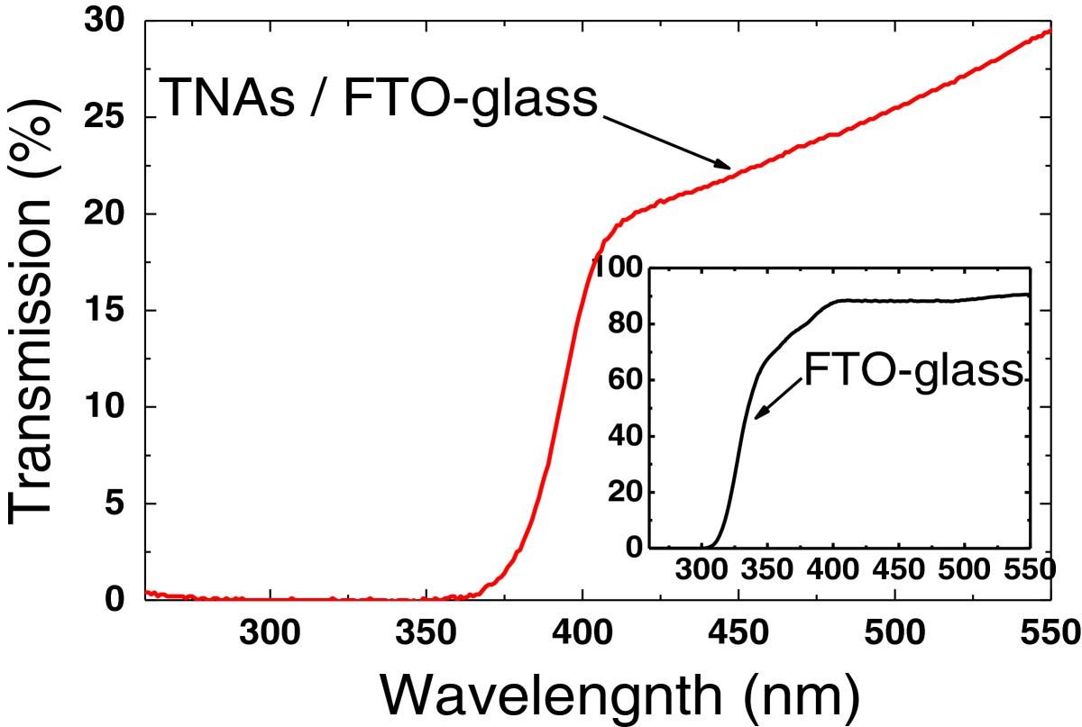 A Self Powered Uv Photodetector Based On Tio2 Nanorod Arrays 12 V Wiring Diagram 350 Cc 500 Us Canada Version Figure 3