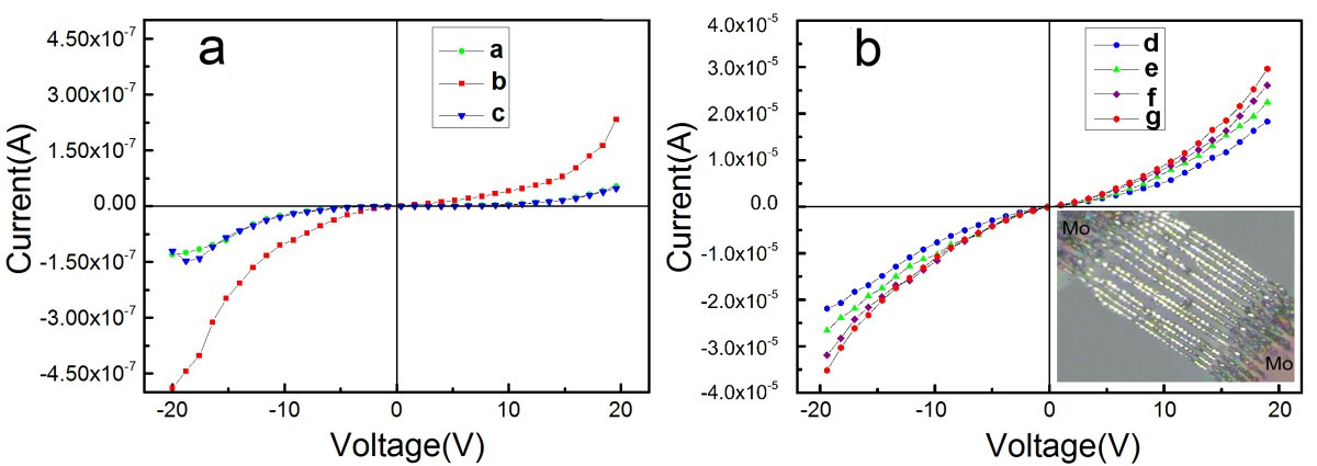 Assembly of PbTe/Pb-based nanocomposite and photoelectric