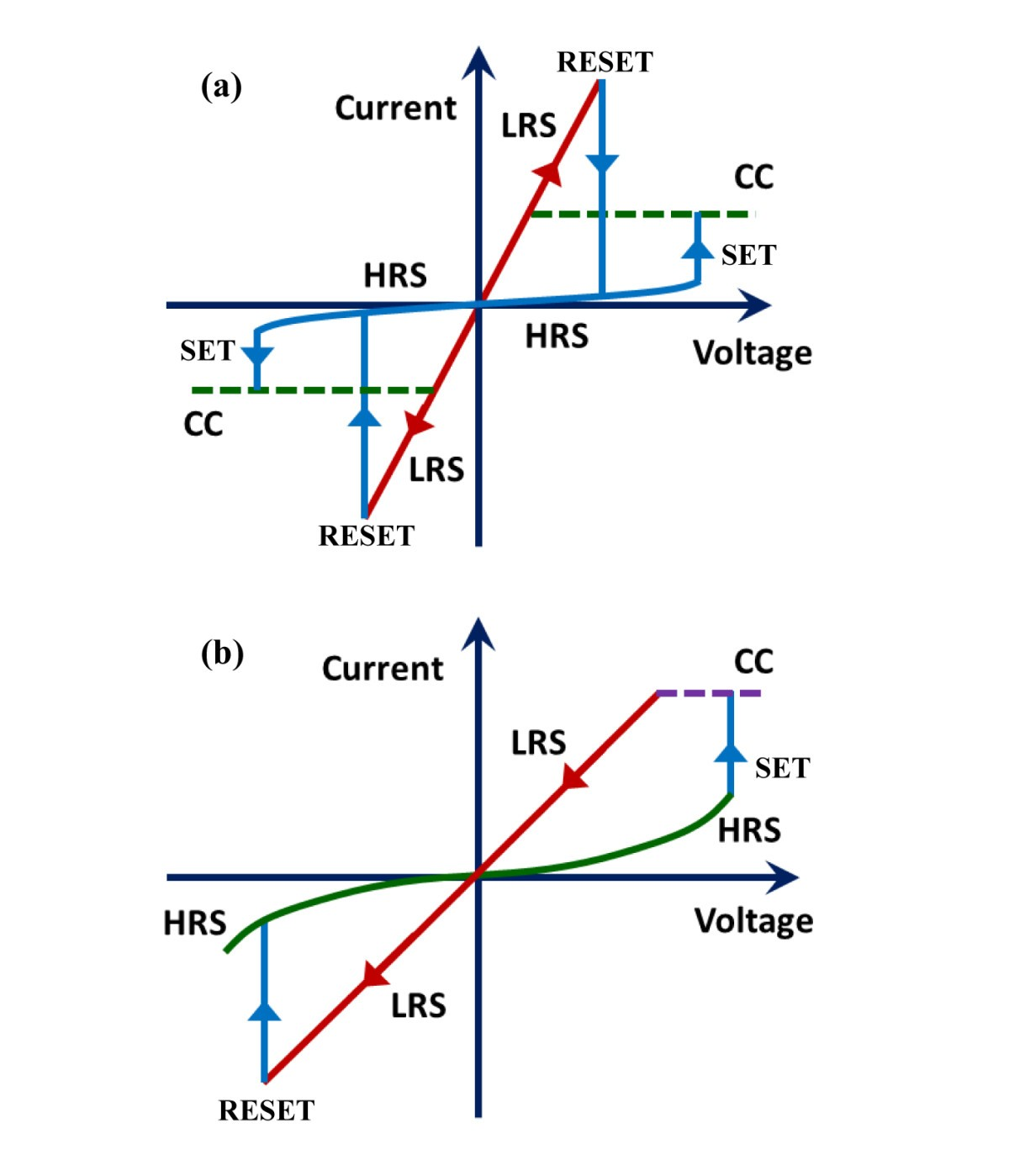 Tao X Based Resistive Switching Memories Prospective And When Voltage Is Changed Electrical Engineering Stack Exchange Figure 3