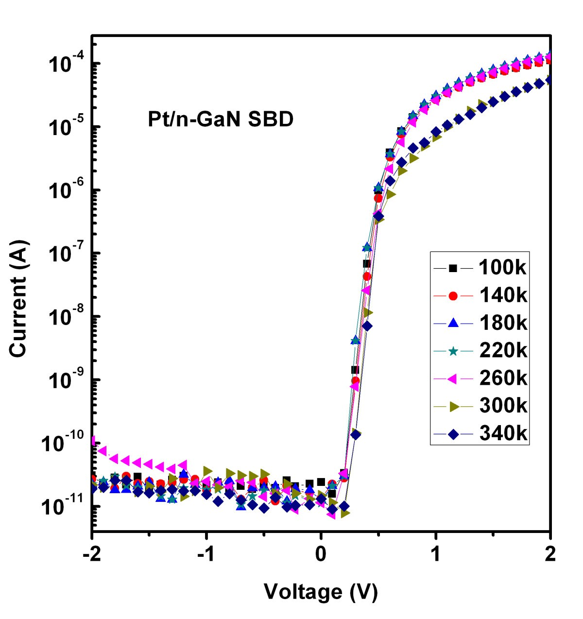 Temperature Dependence Of Electrical Characteristics Pt Gan Symbol Typically Used For A Schottky Diode Figure 3