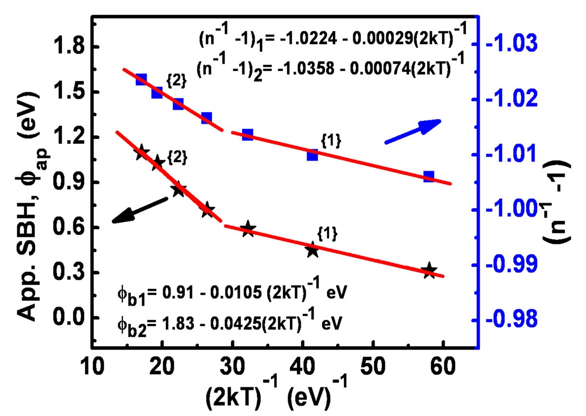 Temperature Dependence Of Electrical Characteristics Pt Gan Symbol Typically Used For A Schottky Diode Figure 5