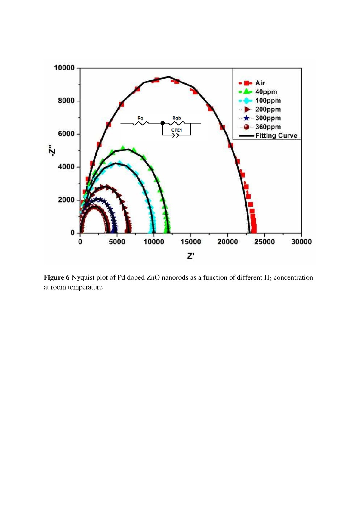 impact of hydrogen concentrations on the impedance spectroscopic behavior of pd