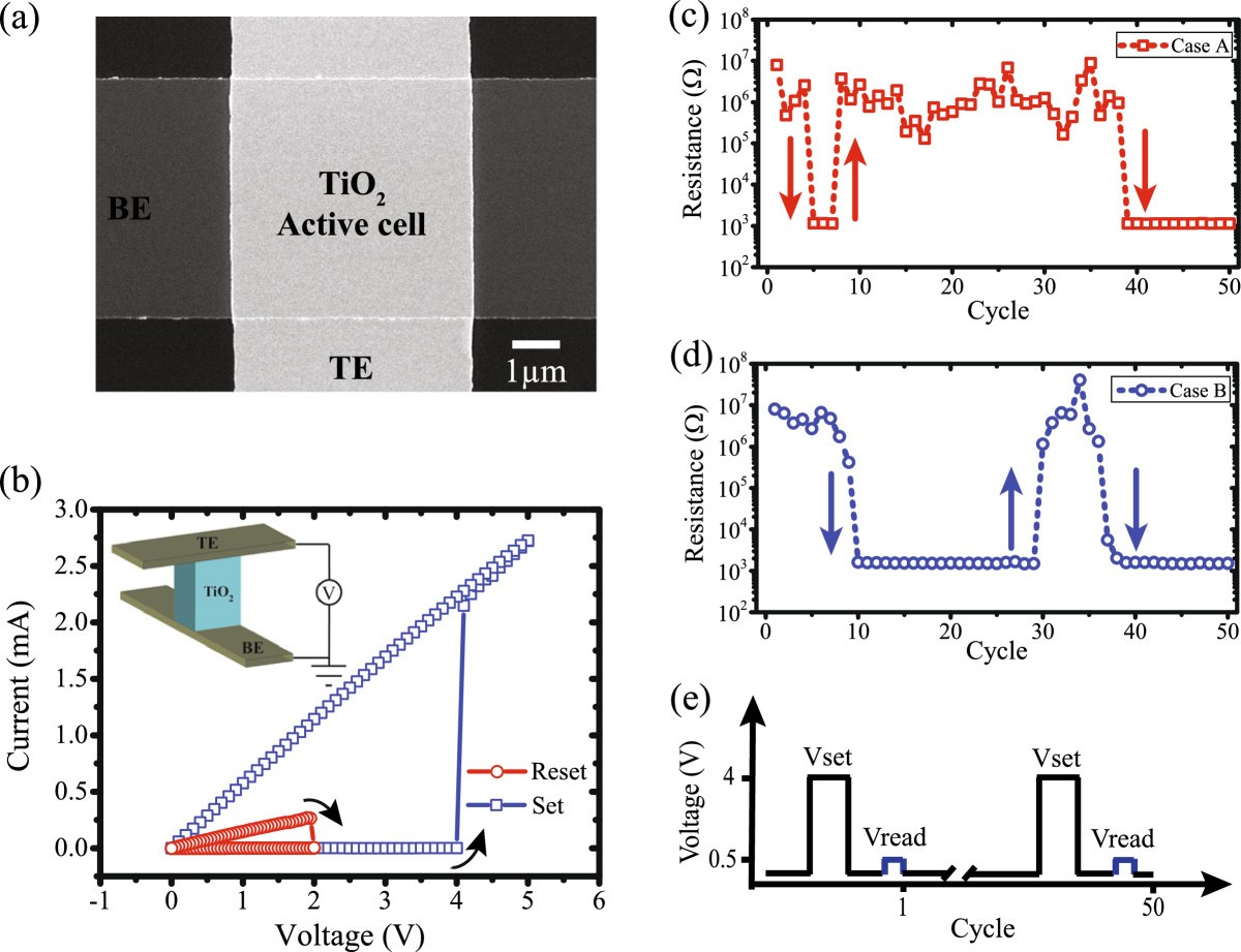 Stochastic Switching Of Tio2 Based Memristive Devices With Identical Figure 1 The Schematic Diagram First Circuit