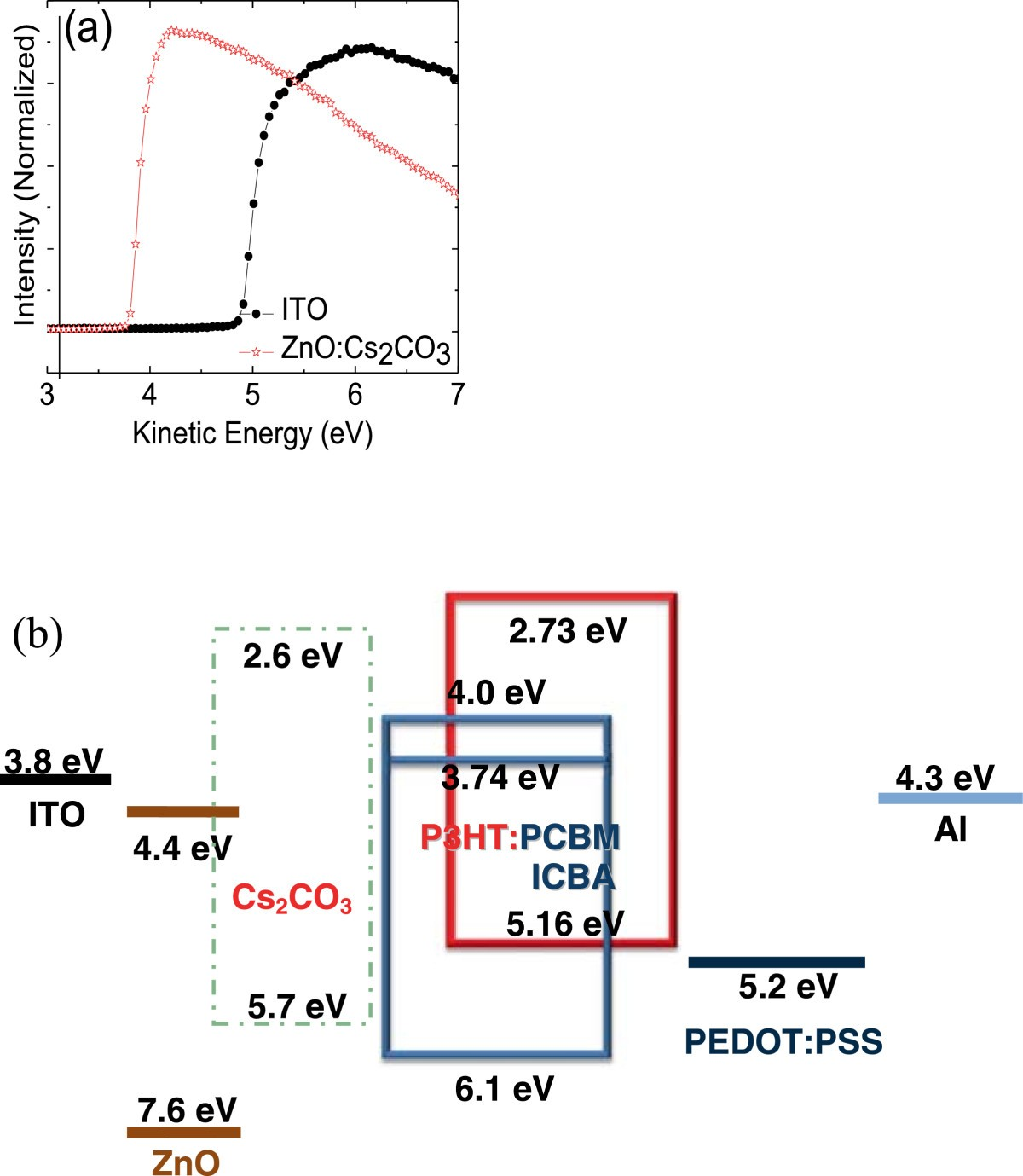 Effect Of Znocs2co3 On The Performance Organic Photovoltaics Friend Description Ev Electrical Wiring Diagrams Schematics And Figure 1 Detailed Values Extracted From Ups Spectra Schematic