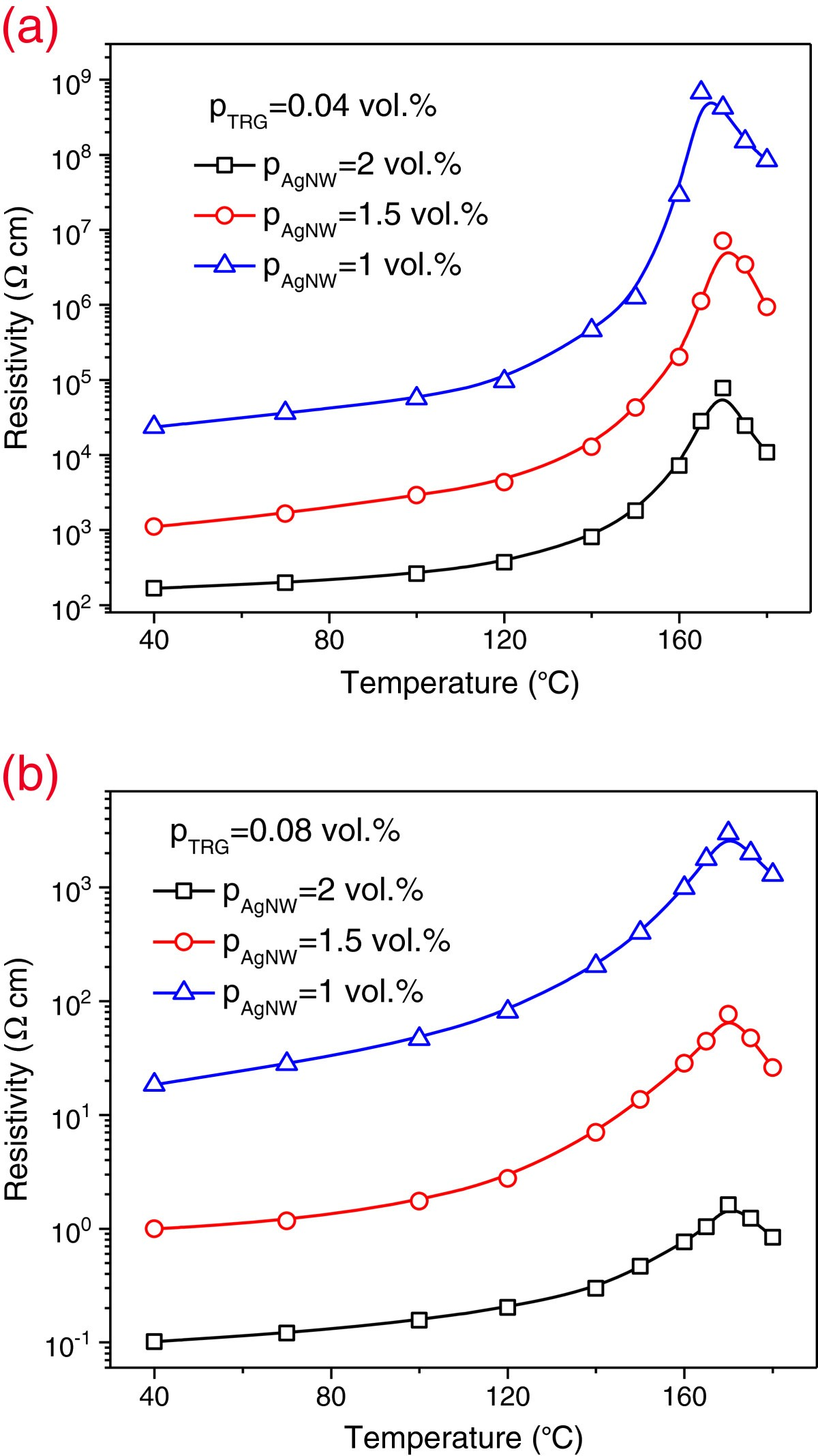 Electrical Behavior And Positive Temperature Coefficient Effect Of Kop Kang Zhu 12 Figure 5