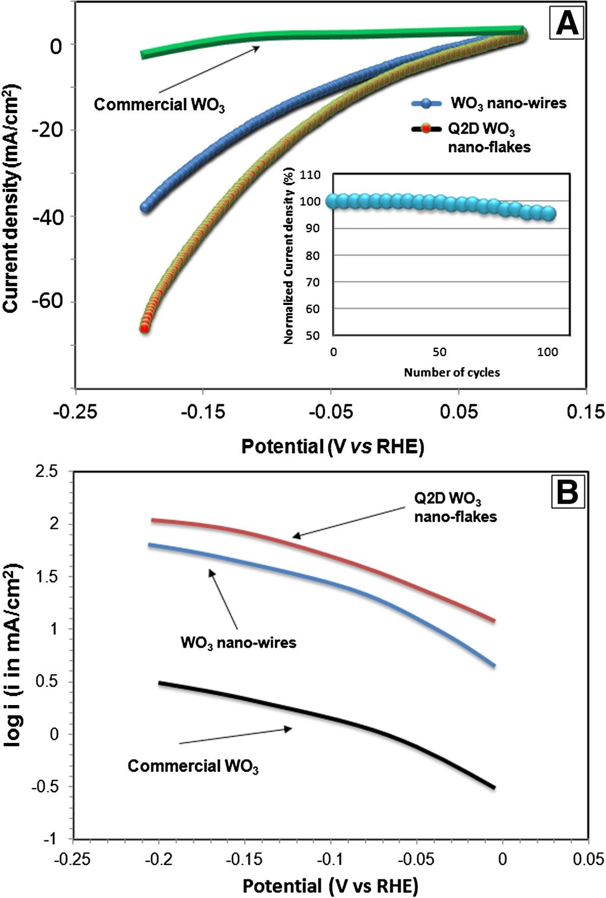 Enhanced Electrical Properties In Sub 10 Nm Wo3 Nanoflakes Prepared Nitrous Related Wiring3stagewiringjpg Figure 9