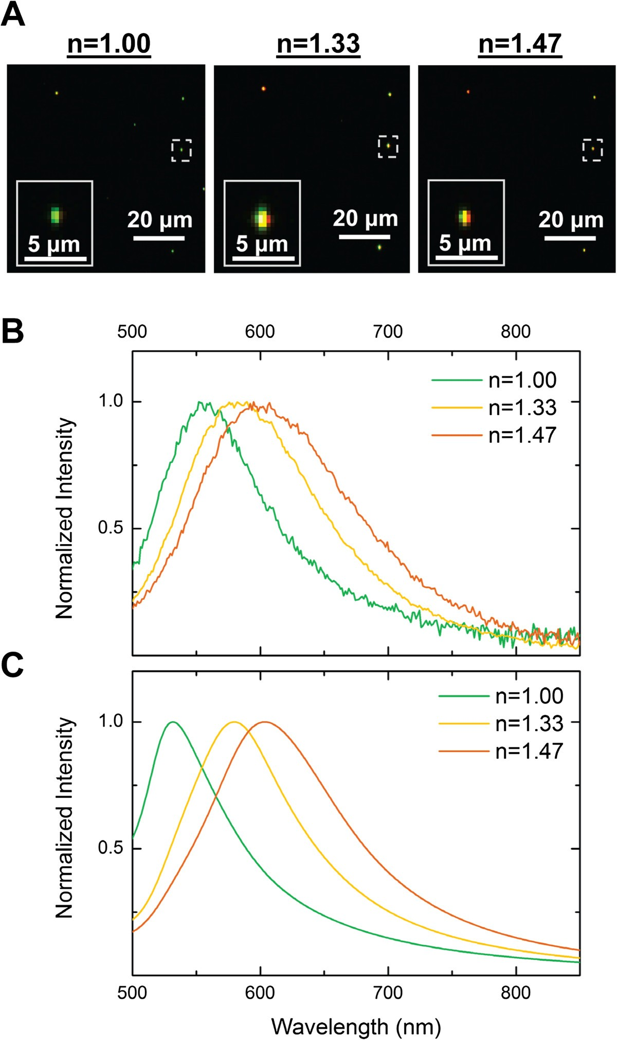 Quantifying Spectral Changes Experienced By Plasmonic Nanoparticles