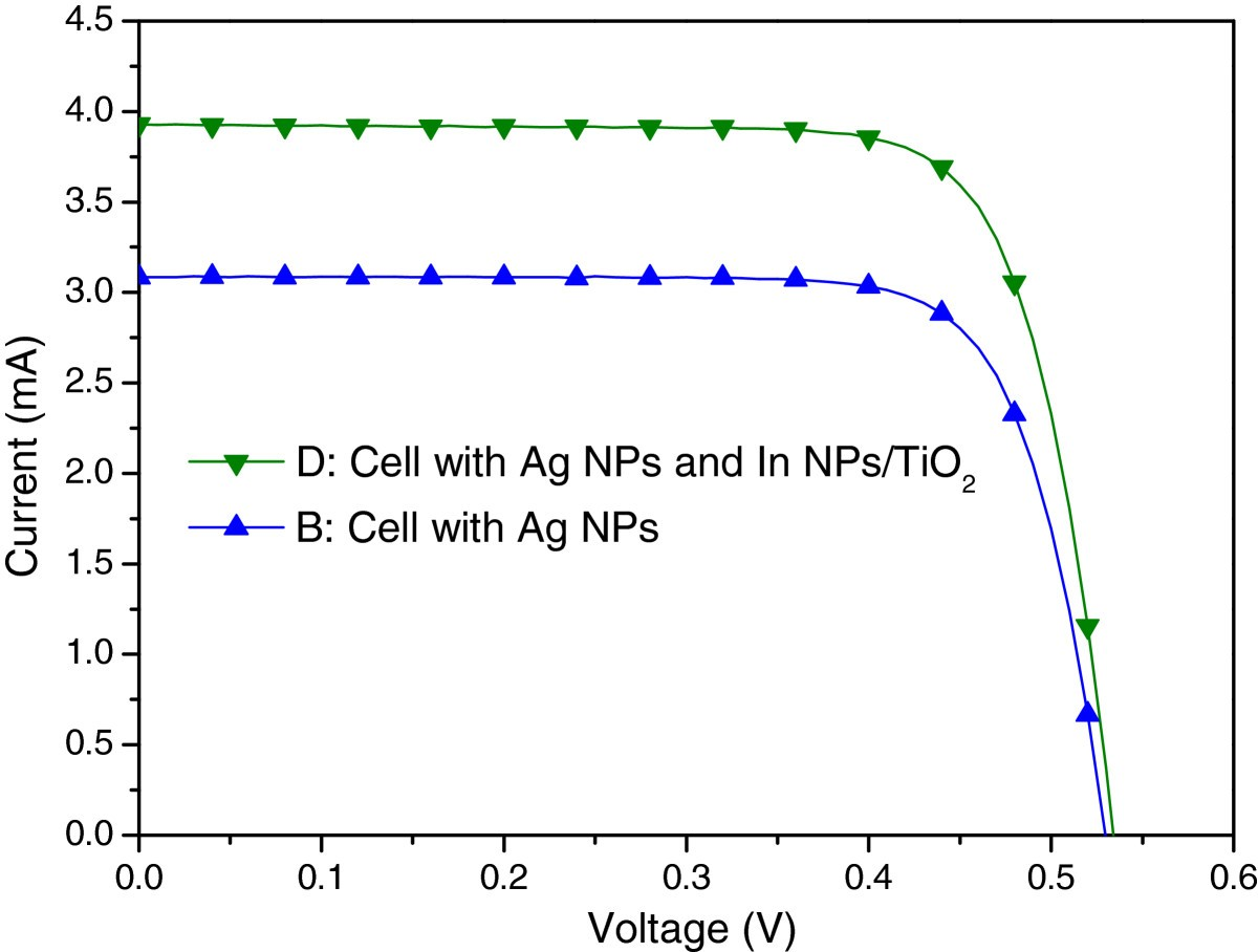 External Quantum Efficiency Response Of Thin Silicon Solar Cell A Currentvoltage V Curve Shortcircuit Current Figure 10 Photovoltaic I Curves Plasmonic Cells