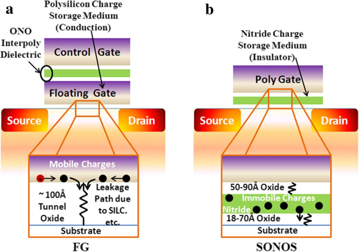 Overview Of Emerging Nonvolatile Memory Technologies Nanoscale Reed Switches 2 1 What Is It Polarized And Figure 11