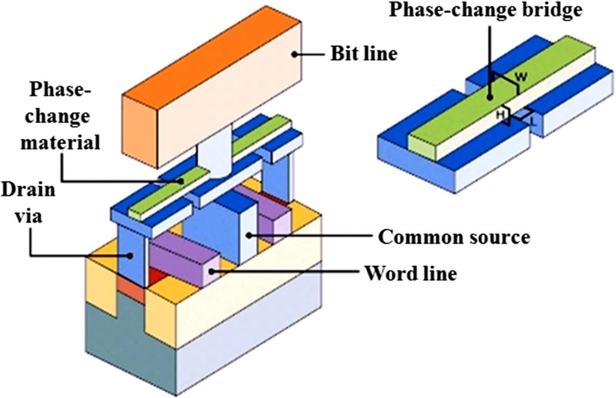 Overview Of Emerging Nonvolatile Memory Technologies Nanoscale Airbag Schematic Fabric Diagram Figure 16