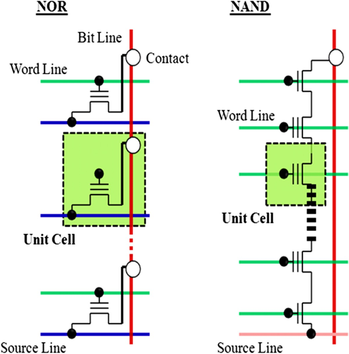 Overview Of Emerging Nonvolatile Memory Technologies Nanoscale Logic Diagram Word 2010 Figure 8