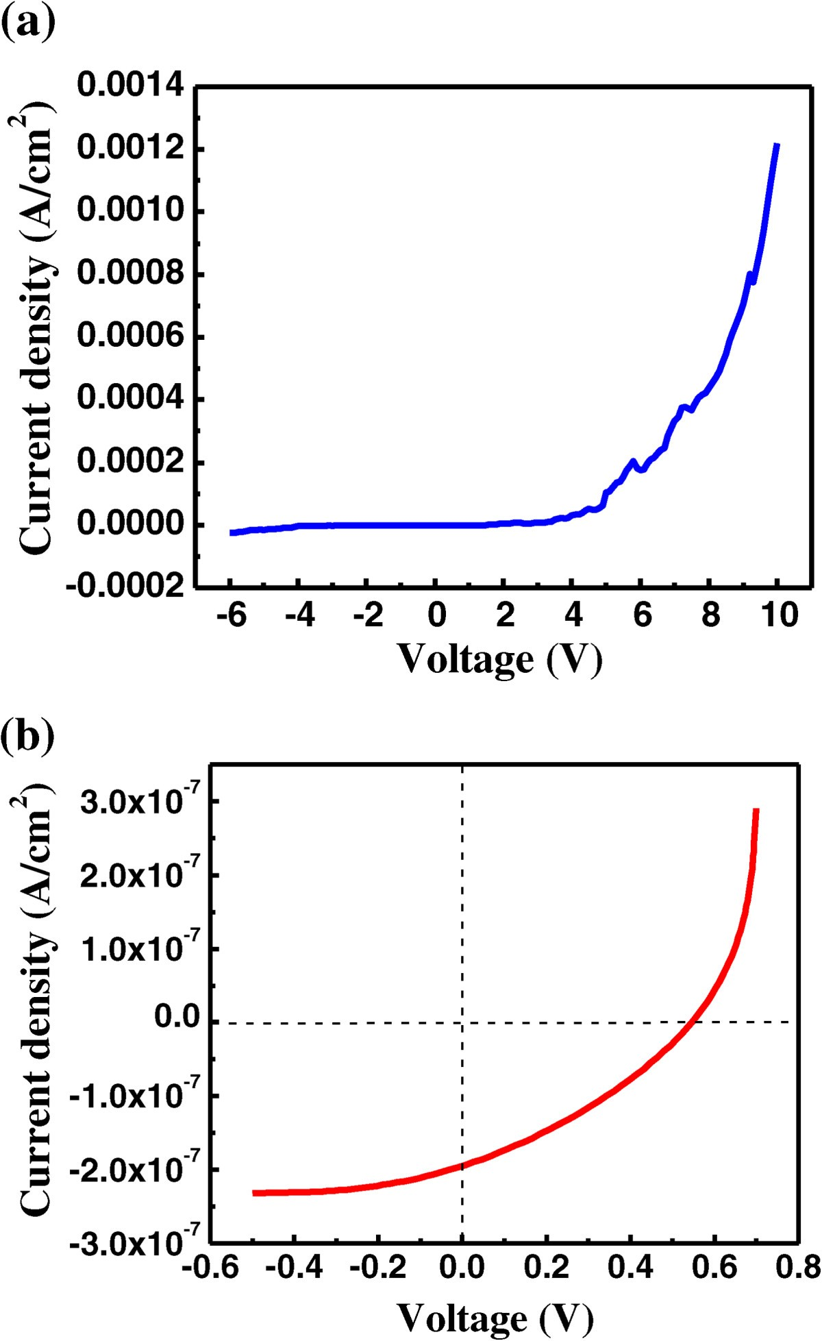 Fabrication And Investigation Of The Optoelectrical Properties Figure 7 Action Spectrum For Shortcircuit Photocurrent