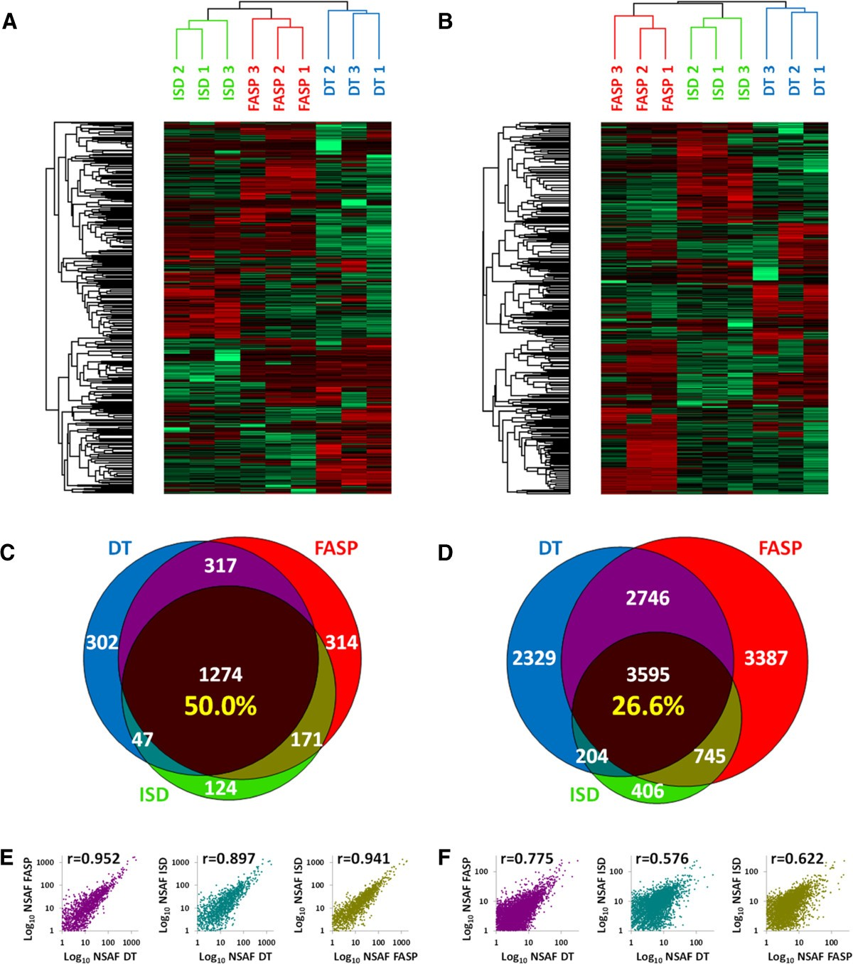 proteomics analysis identifies park7 - HD1200×1357
