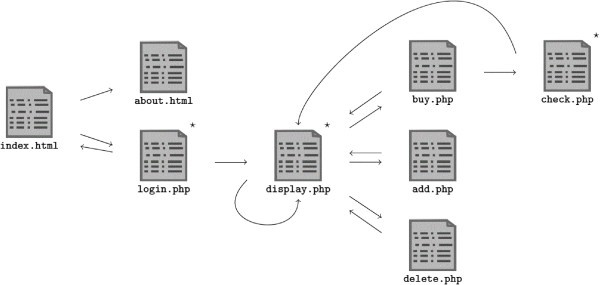An automated black box approach for web vulnerability identification