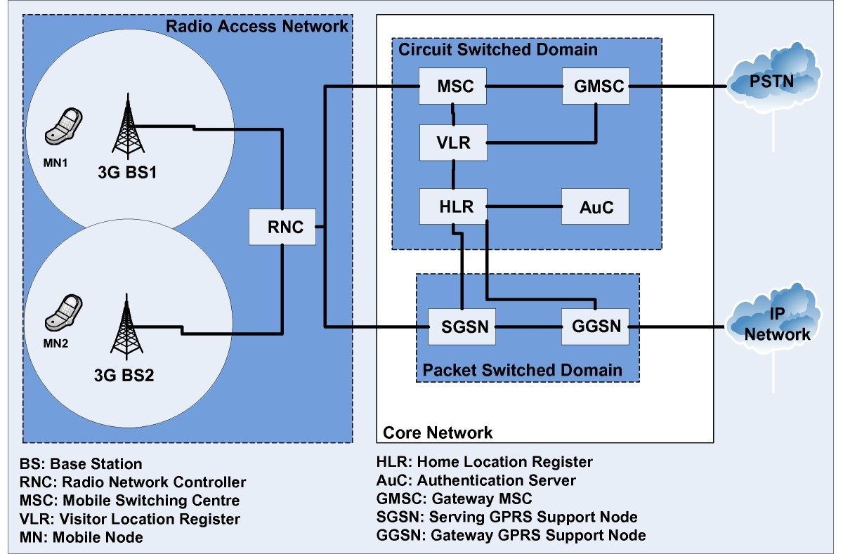 Ubiquitous Robust Communications For Emergency Response Using Multi Circuit Diagram Wireless Fidelity Figure 1