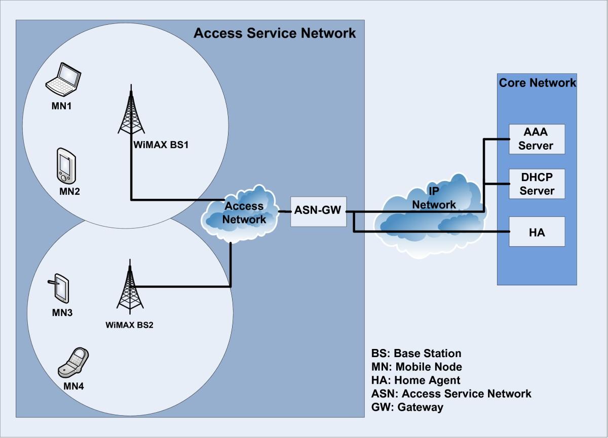 Ubiquitous robust communications for emergency response using multi ...