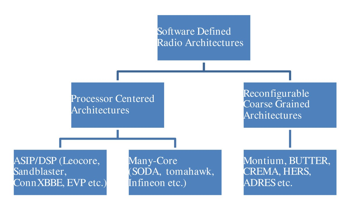 State of the art baseband DSP platforms for Software Defined Radio ...