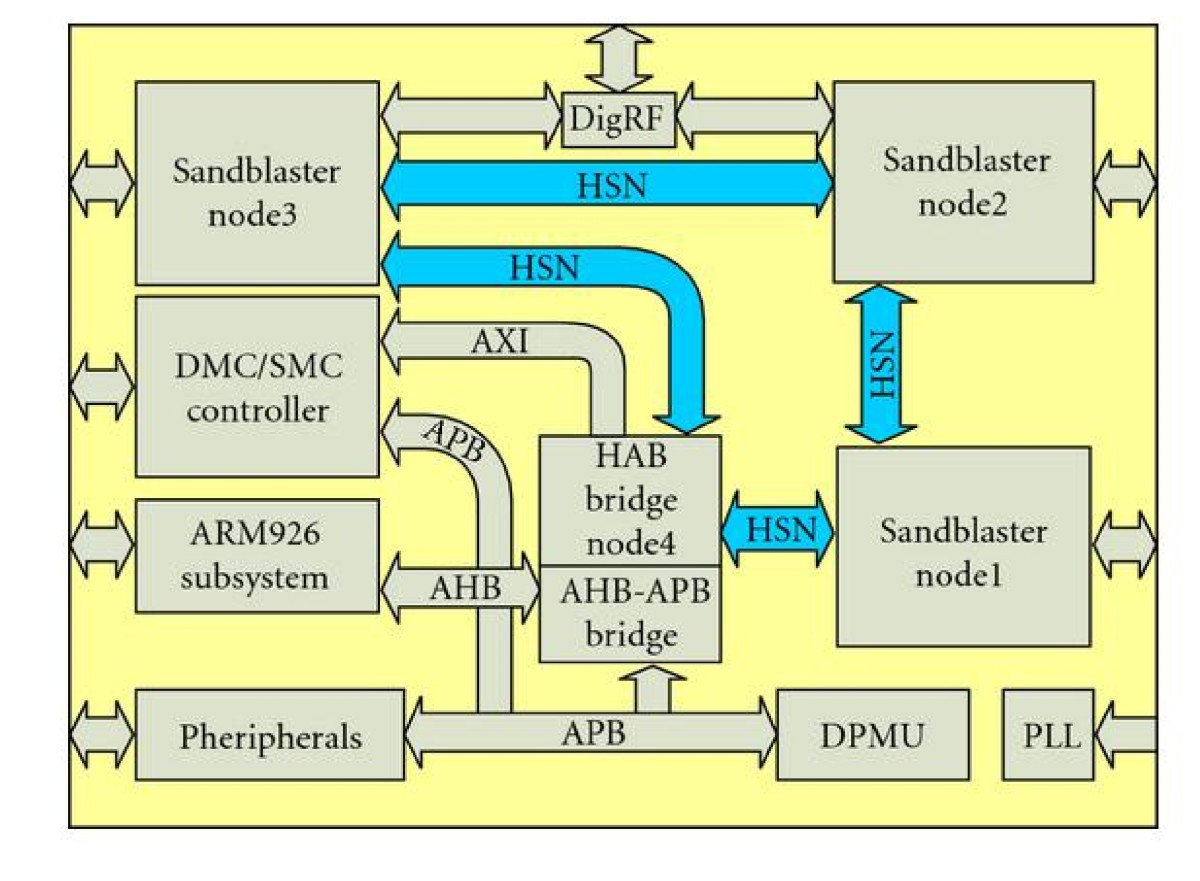 State Of The Art Baseband Dsp Platforms For Software Defined Radio Smc Crossing Arm Wiring Diagram Figure 3