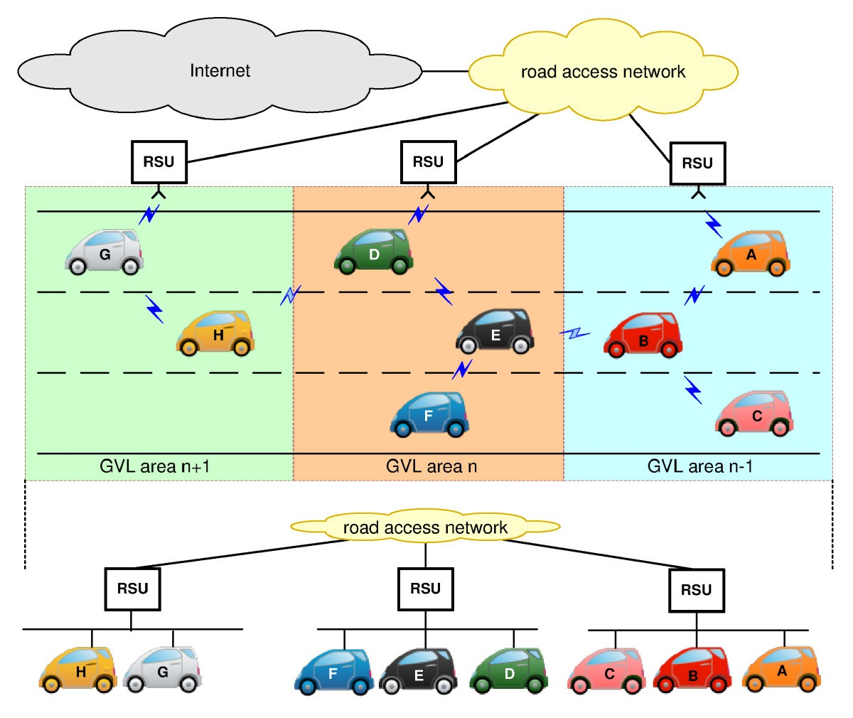 Ipv6 Address Autoconfiguration In Geonetworking Enabled Vanets Network Diagram For Internetbased Servers Scenario 4 With Internet Figure 3
