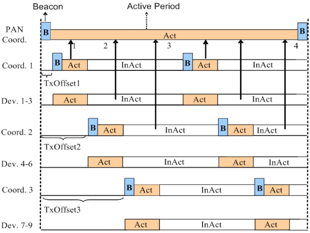 Analysis of superframe adjustment and beacon transmission for IEEE ...