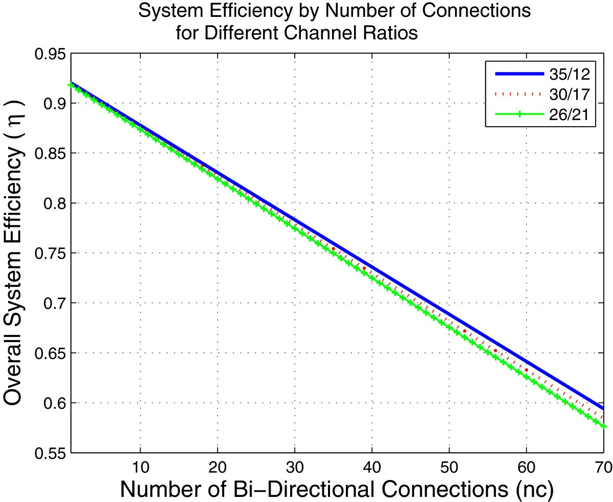New Combined WiMAX DSRC Infrastructure Design For Efficient