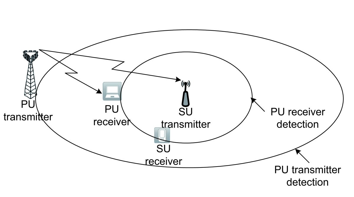 Ten Years Of Research In Spectrum Sensing And Sharing Cognitive Small Tv Transmitter Diagram Figure 1