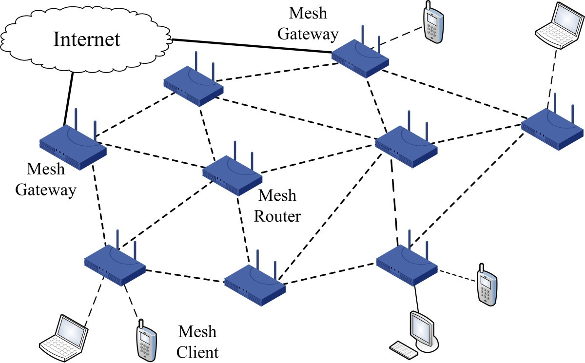 Figure 1. Wireless mesh network architecture ...