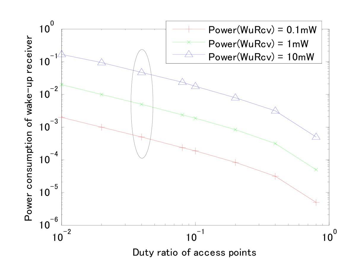 Wake Up Receiver For Radio On Demand Wireless Lans Eurasip Journal Figure 1 Envelope Detector Circuit
