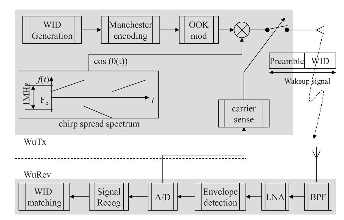 Wake Up Receiver For Radio On Demand Wireless Lans Eurasip Journal Figure 2 Passive Envelope Detector Circuit Diagram