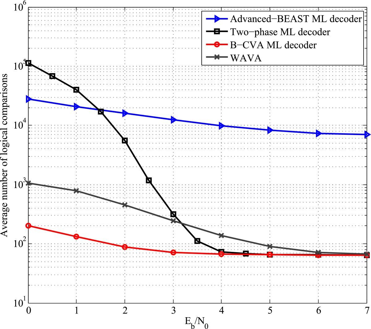 A Low Complexity Maximum Likelihood Decoder For Tail Biting Trellis Logic Diagram 3 8 Figure