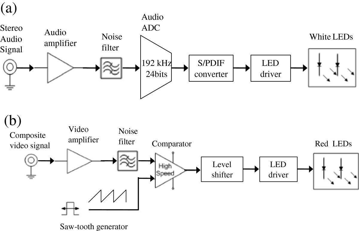 Simultaneous Transmission Of Audio And Video Signals Using Visible Information Society 433mhz Transmitter Electronic Circuit Schematic Figure 3