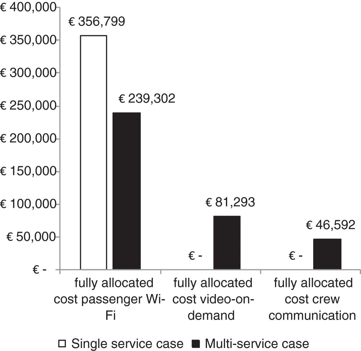 Insights In The Cost Of Continuous Broadband Internet On Trains For Topologies Wiring Commercial Grade Figure 5
