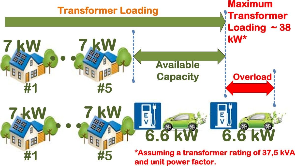A Survey On Communication Technologies And Requirements For Internet Power Distribution Switch Mic 2025 1 Figure 2 Potential