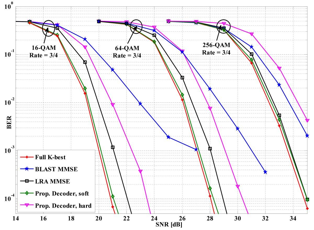 Algorithm And Hardware Design Of A 2d Sorter Based K Best Mimo 3 8 Decoder Logic Diagram 54 The Proposed