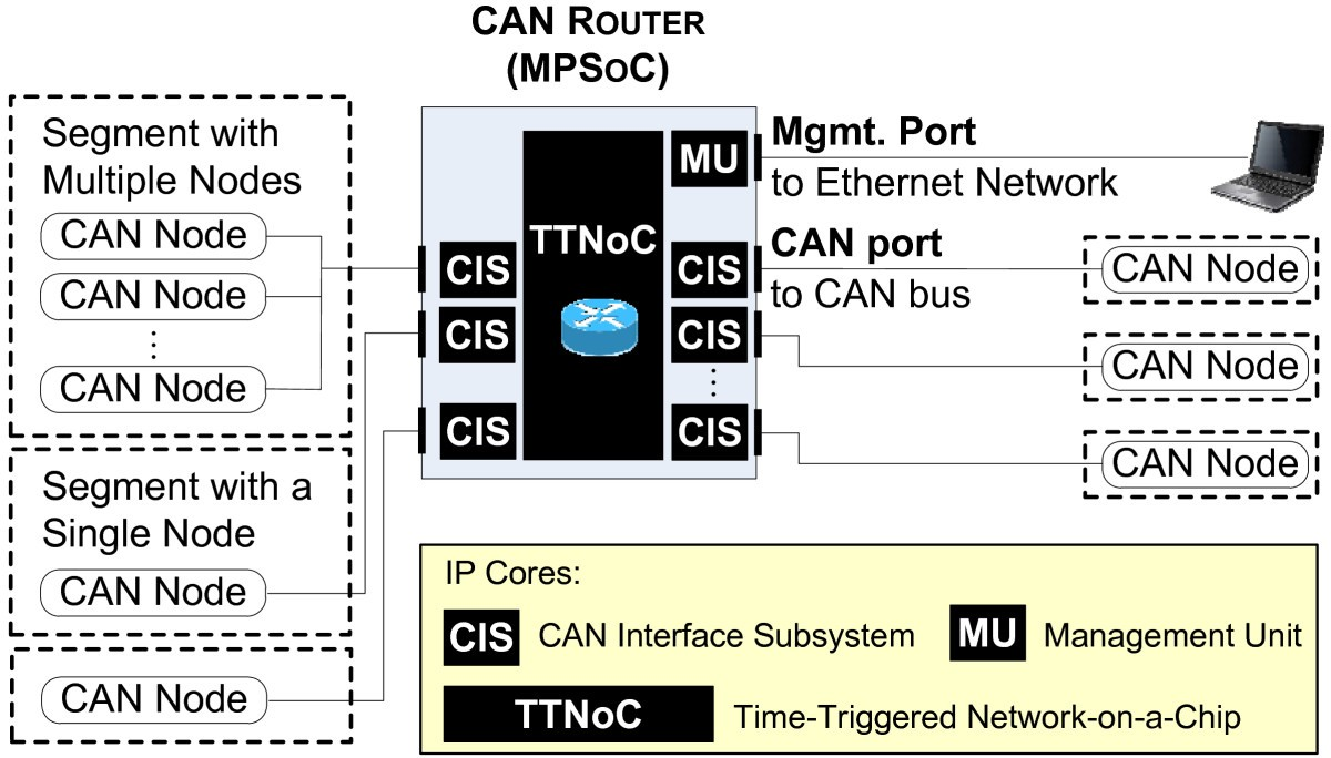 A Router For The Containment Of Timing And Value Failures In Can Block Diagram Fd Bus Controller Ip Core