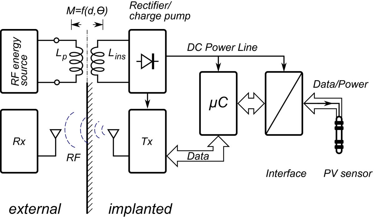implantable rf telemetry for cardiac monitoring in the