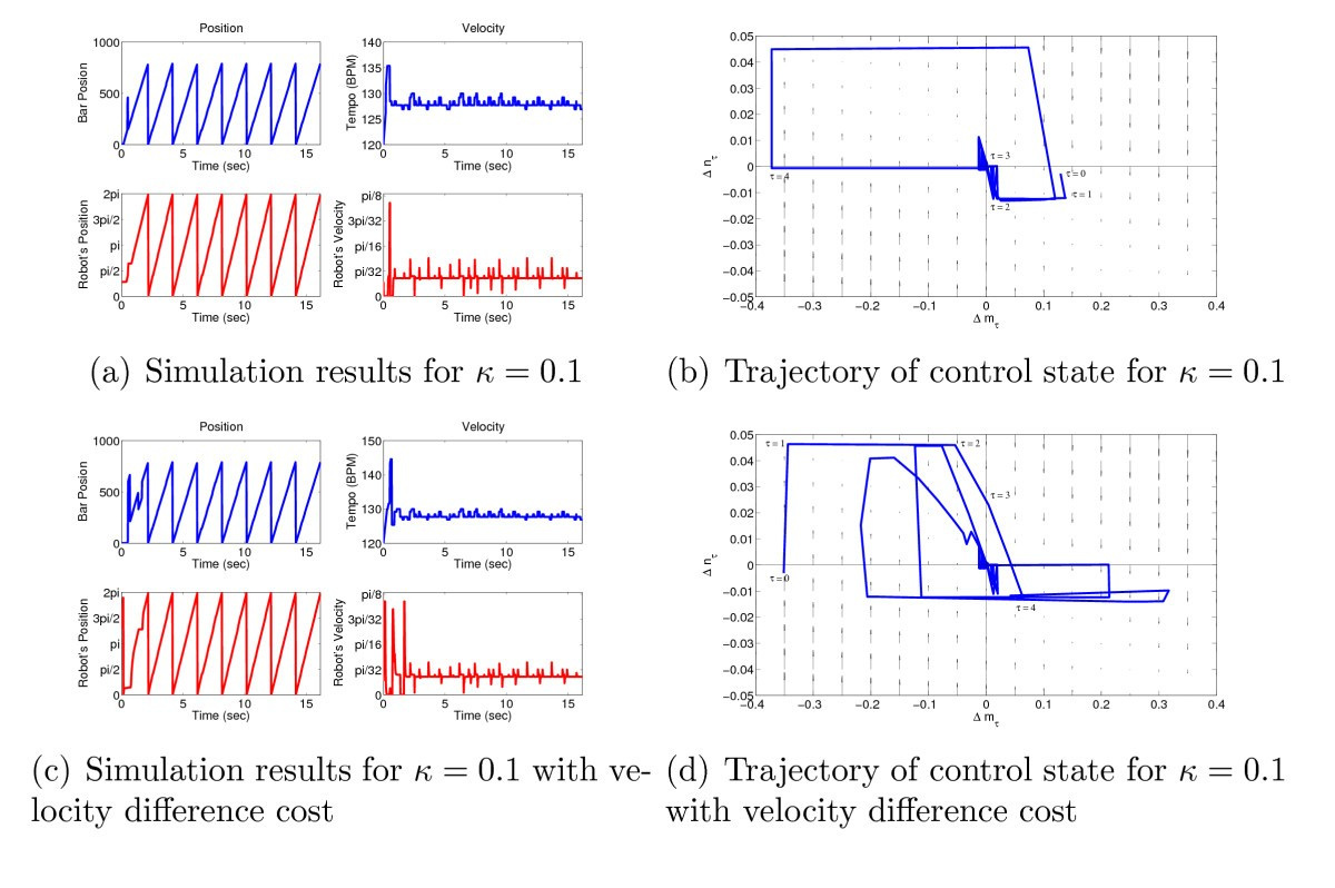 Combined perception and control for timing in robotic music