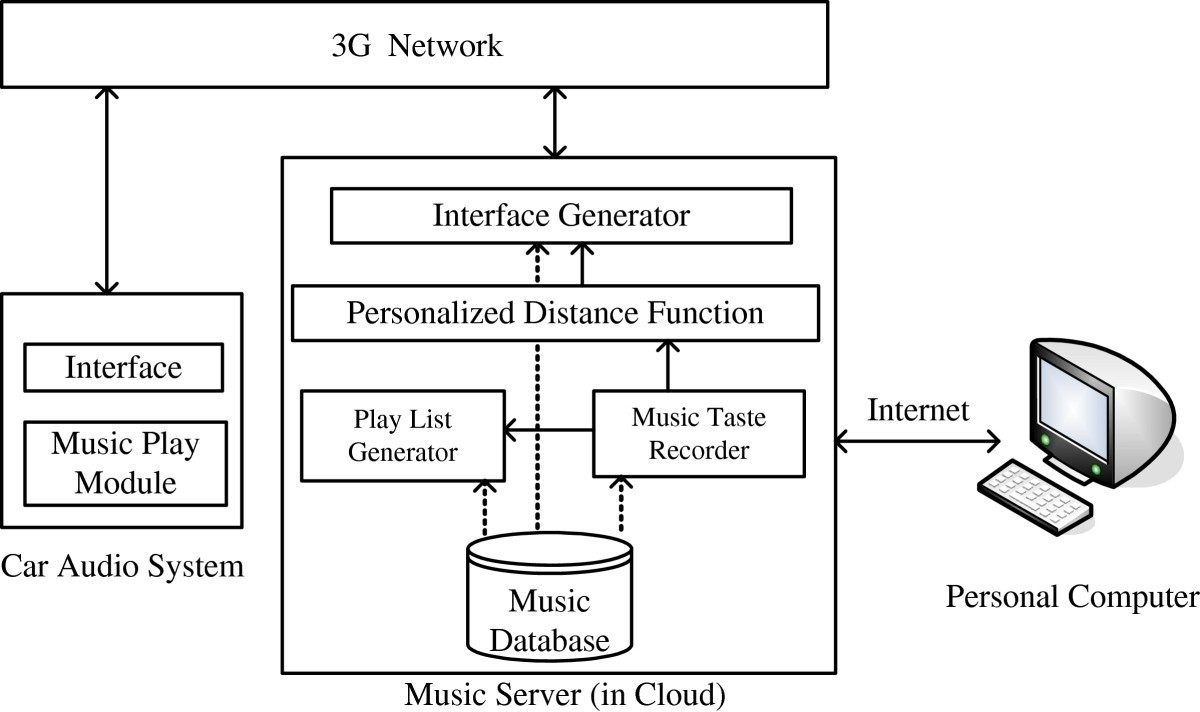 Music Selection Interface For Car Audio System Using Som With Network Diagram Internetbased Servers Scenario 4 Internet Figure 1 Architecture