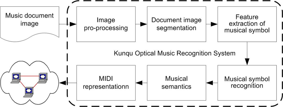 An Optical Music Recognition System For Traditional Chinese Kunqu