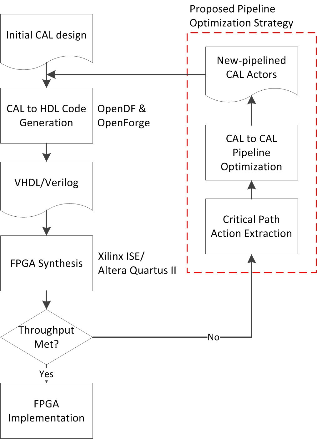 Pipeline Synthesis And Optimization Of Fpga Based Video Processing Figure1 1 Bit Adder Figure
