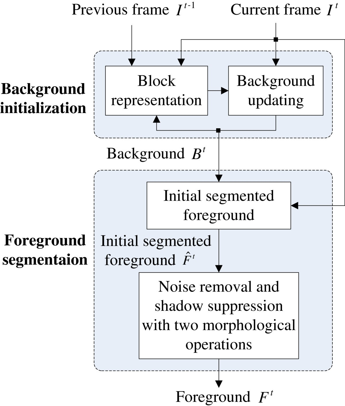 Background initialization and foreground segmentation for ...