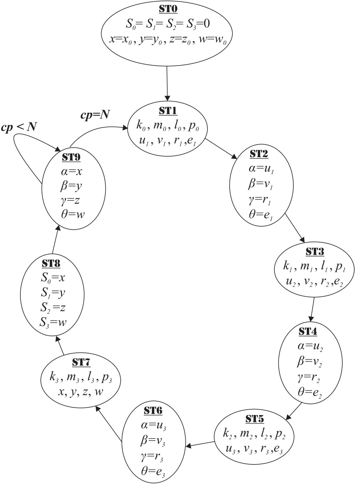 design and fpga implementation of a wireless hyperchaotic Wireless Security Cameras figure 5