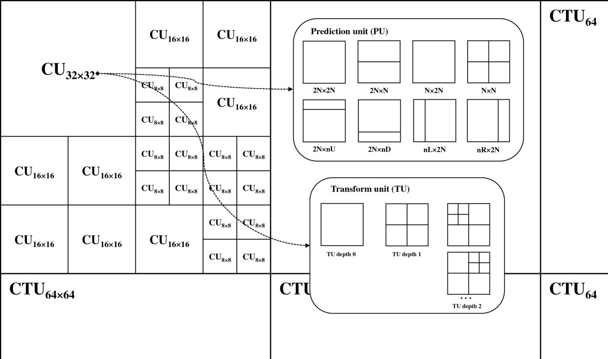 Implementation Of Fast Hevc Encoder Based On Simd And Data Level H 264 Block Diagram Figure 2